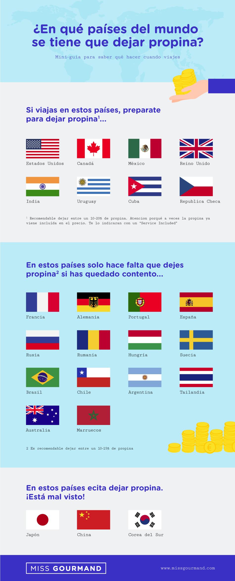 Dejar propina en los principales países del mundo